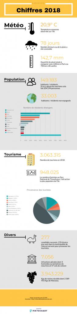 Lanzarote en chiffres, année 2018